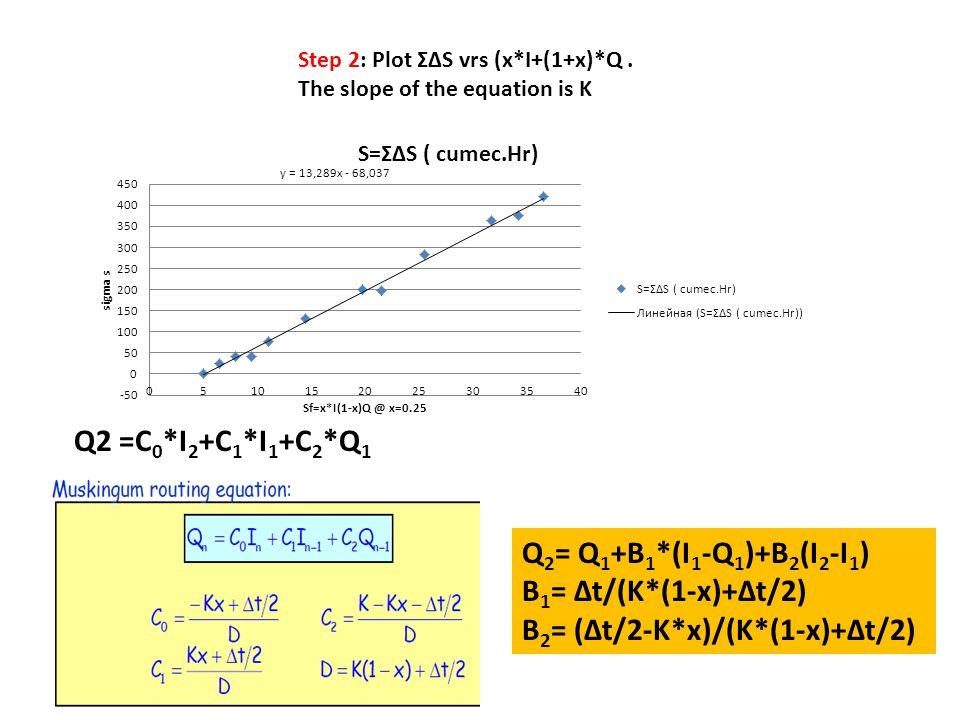 B2= (∆t/2-K*x)/(K*(1-x)+∆t/2)