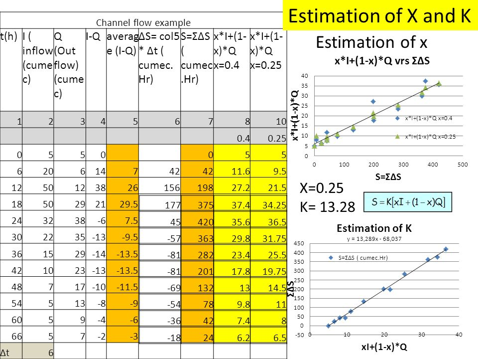 Estimation of X and K Estimation of x X=0.25 K= 13.28 t(h)