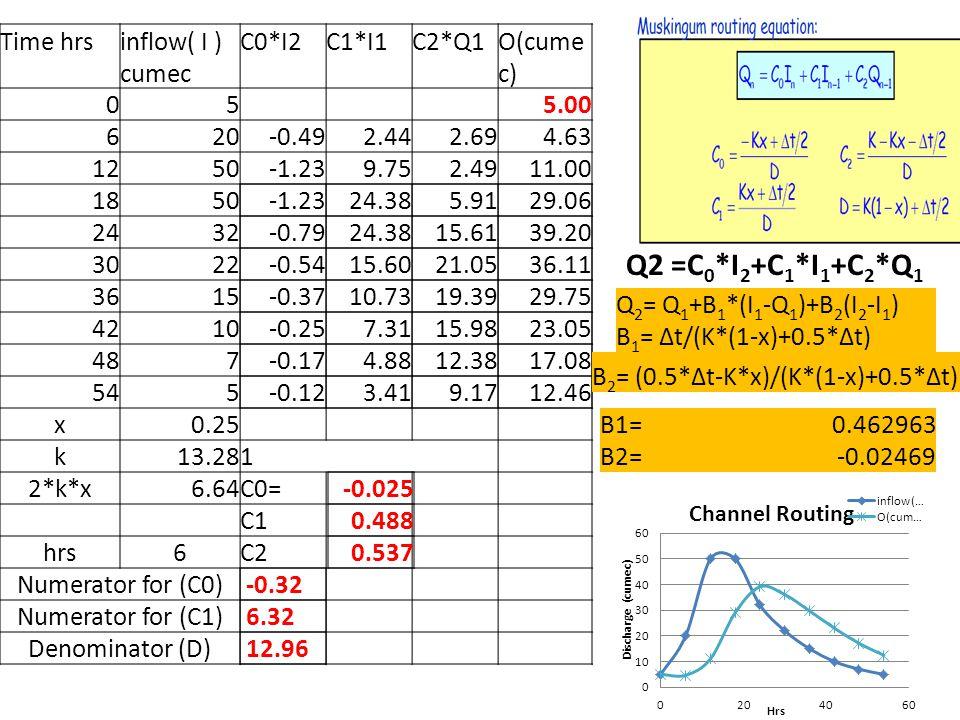 Q2 =C0*I2+C1*I1+C2*Q1 Time hrs inflow( I ) cumec C0*I2 C1*I1 C2*Q1