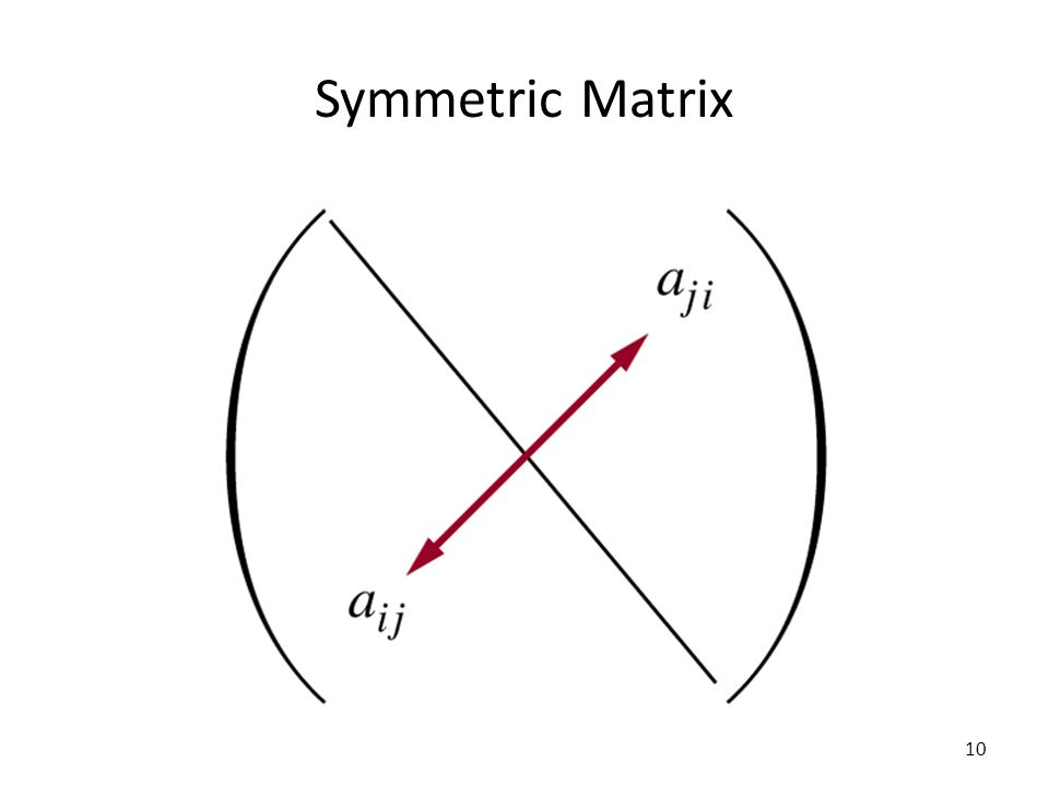 Symmetric Matrix