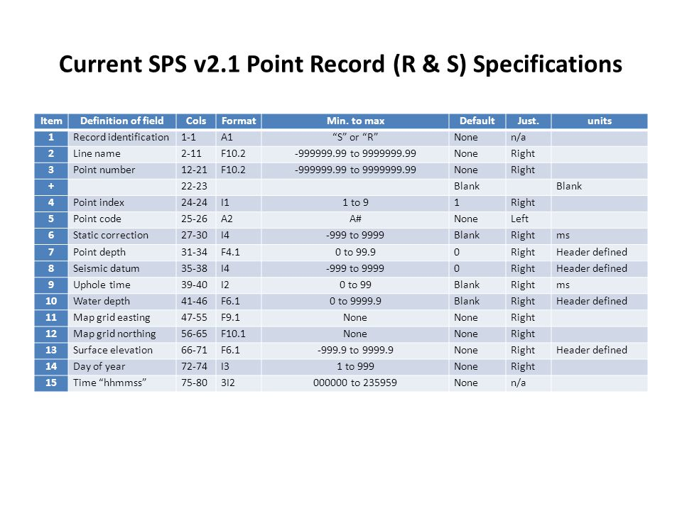 Current SPS v2.1 Point Record (R & S) Specifications