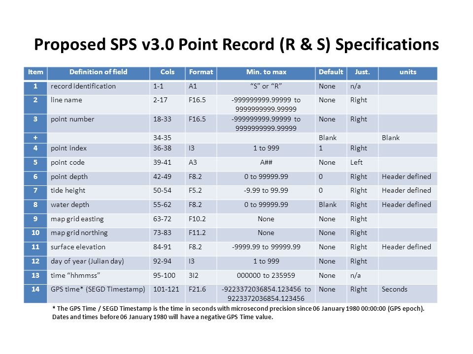 Proposed SPS v3.0 Point Record (R & S) Specifications