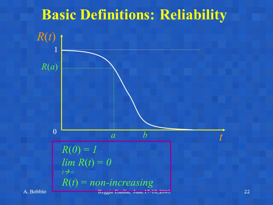 Basic Definitions: Reliability
