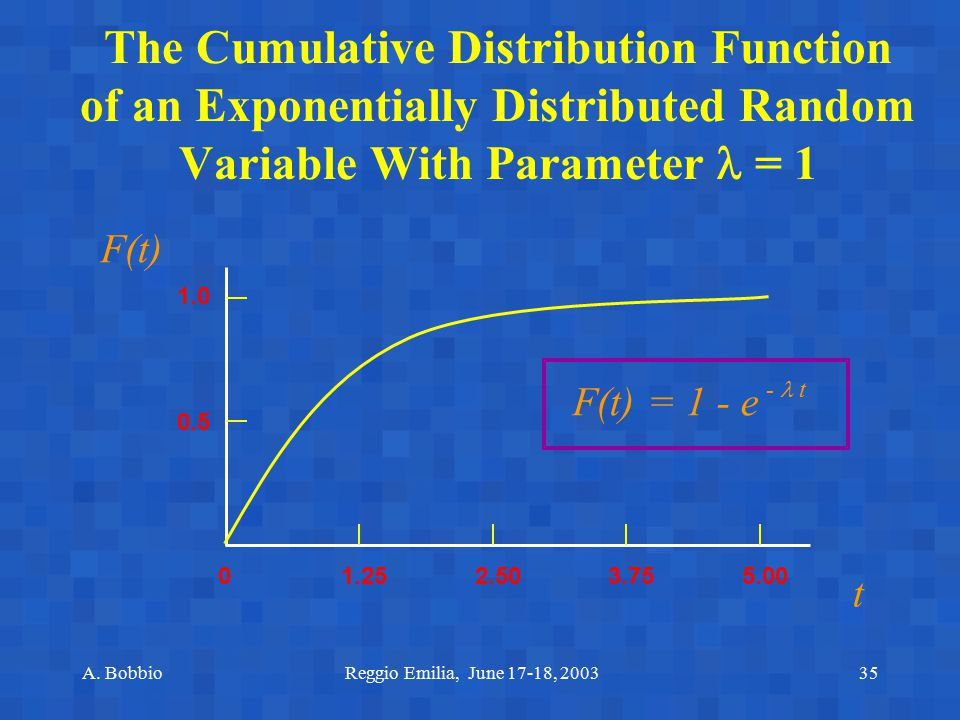 The Cumulative Distribution Function of an Exponentially Distributed Random Variable With Parameter  = 1
