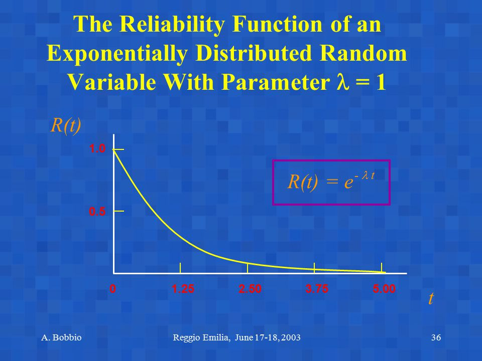 The Reliability Function of an Exponentially Distributed Random Variable With Parameter  = 1