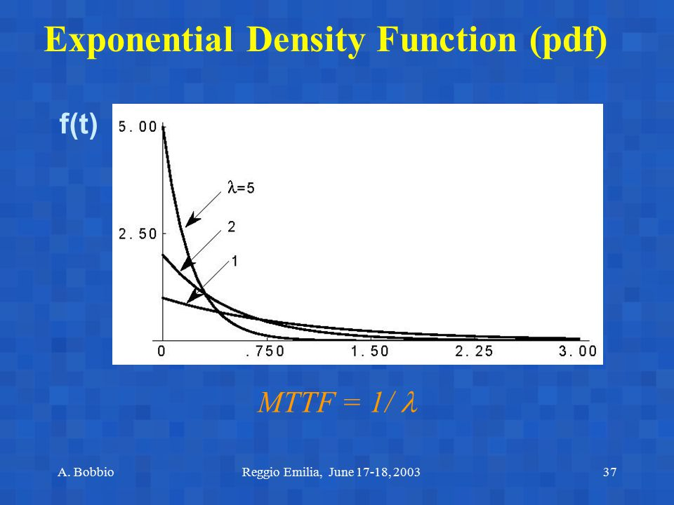 Exponential Density Function (pdf)