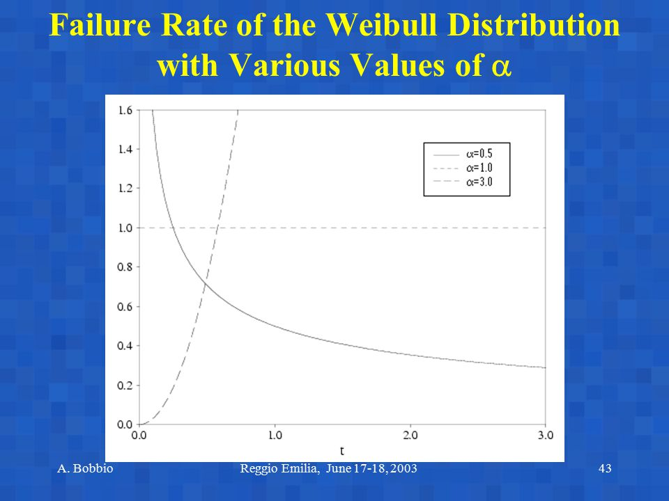 Failure Rate of the Weibull Distribution with Various Values of 