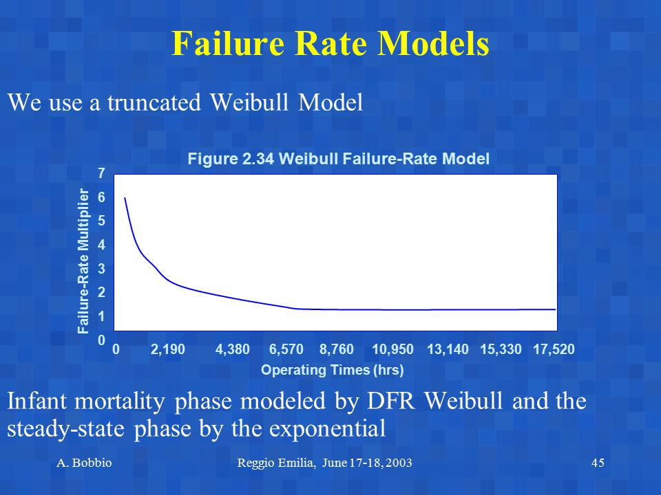 Failure-Rate Multiplier