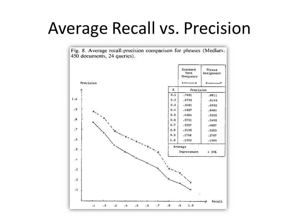 Average Recall vs. Precision