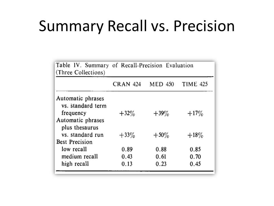Summary Recall vs. Precision