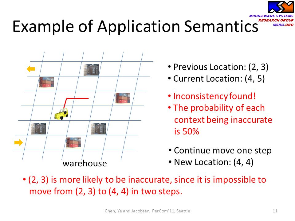 Example of Application Semantics