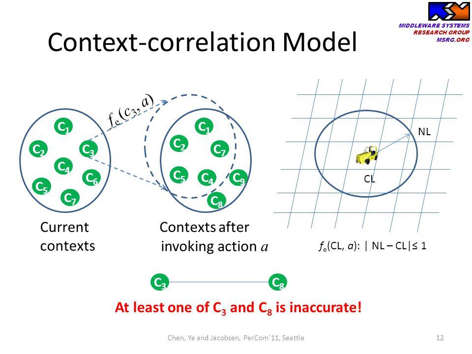 Context-correlation Model