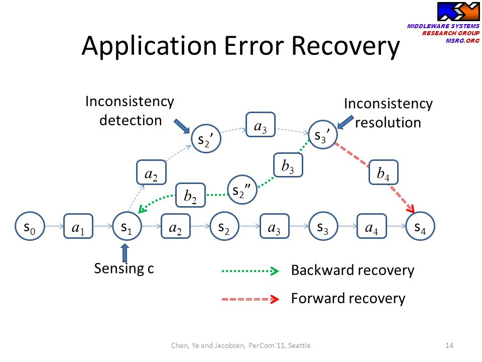 Application Error Recovery