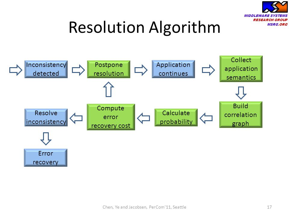 Resolution Algorithm Collect application semantics Inconsistency