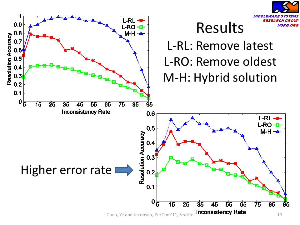 Results L-RL: Remove latest L-RO: Remove oldest M-H: Hybrid solution