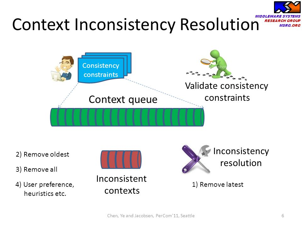 Context Inconsistency Resolution
