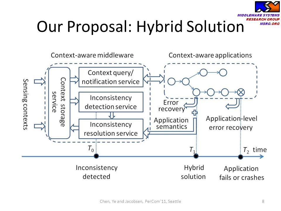 Our Proposal: Hybrid Solution
