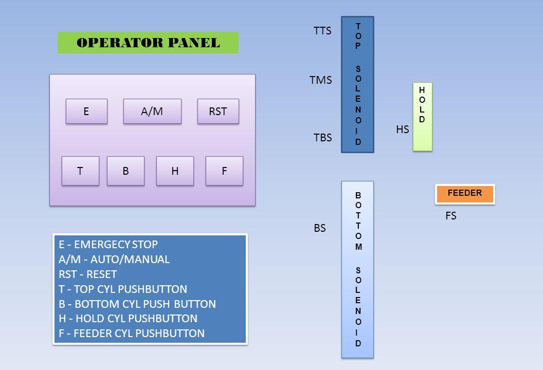 OPERATOR PANEL TTS TMS E T B H F RST A/M HS TBS FS BS