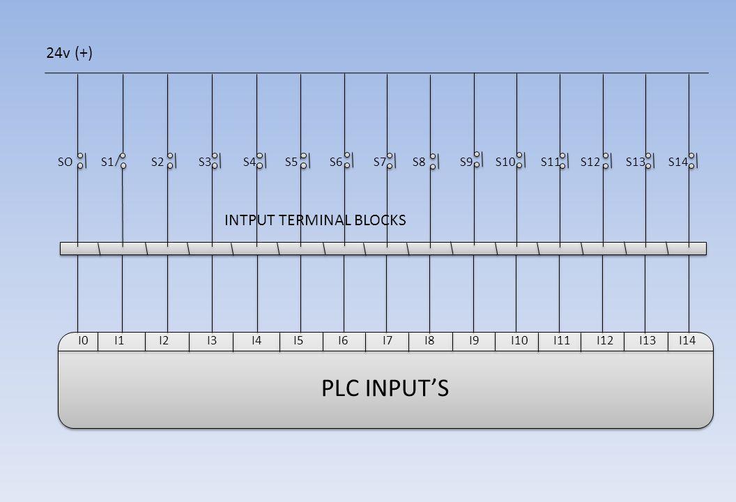 PLC INPUT'S 24v (+) INTPUT TERMINAL BLOCKS