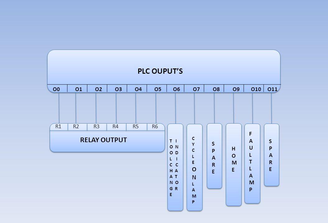 PLC OUPUT'S RELAY OUTPUT O N O0 O1 O2 O3 O4 O5 O6 O7 O8 O9 O10 O11