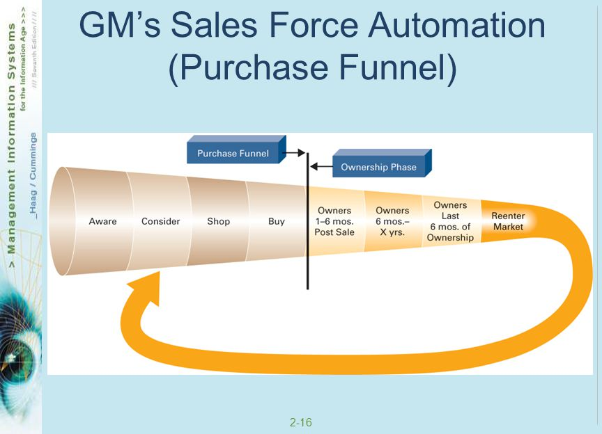 GM's Sales Force Automation (Purchase Funnel)
