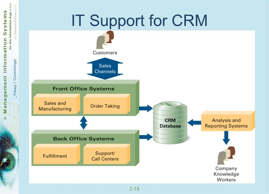 IT Support for CRM