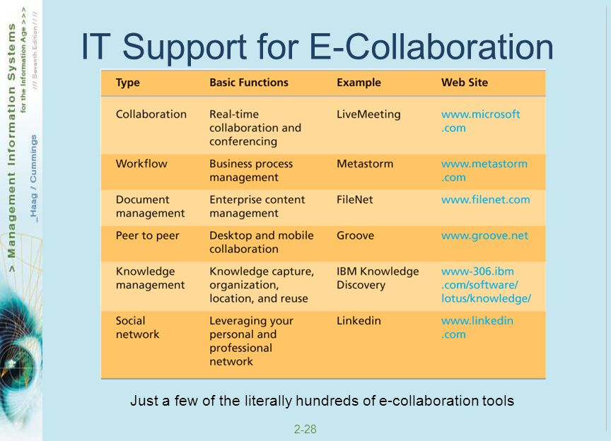 IT Support for E-Collaboration