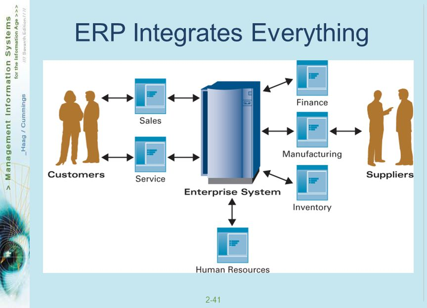 ERP Integrates Everything