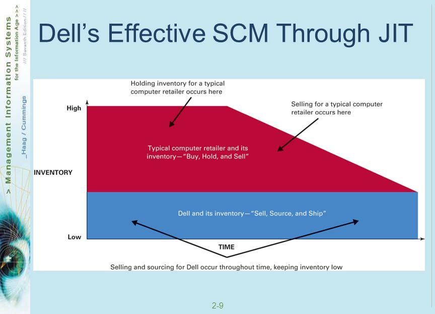Dell's Effective SCM Through JIT