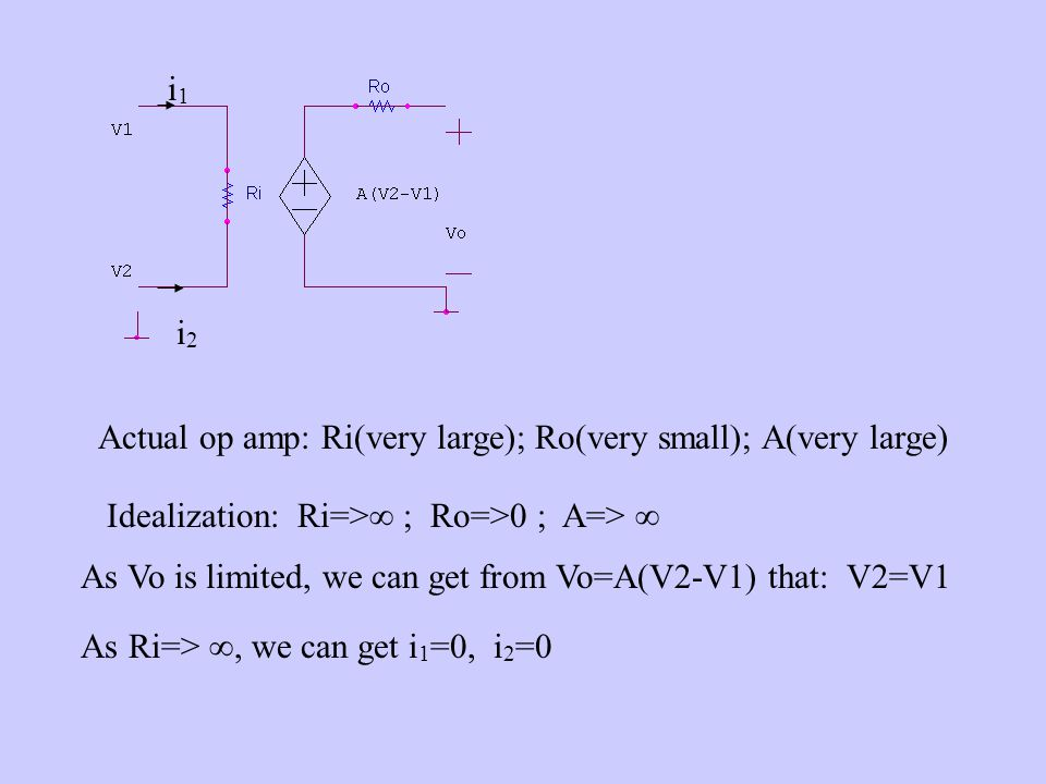 i1 i2. Actual op amp: Ri(very large); Ro(very small); A(very large) Idealization: Ri=> ; Ro=>0 ; A=> 