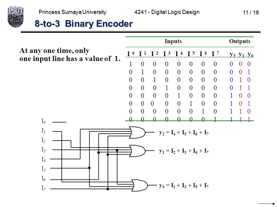 8-to-3 Binary Encoder At any one time, only