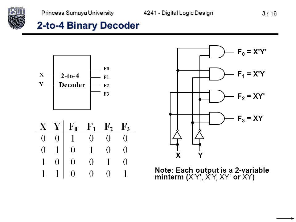 2-to-4 Binary Decoder F0 = X Y F1 = X Y F2 = XY F3 = XY X Y 2-to-4