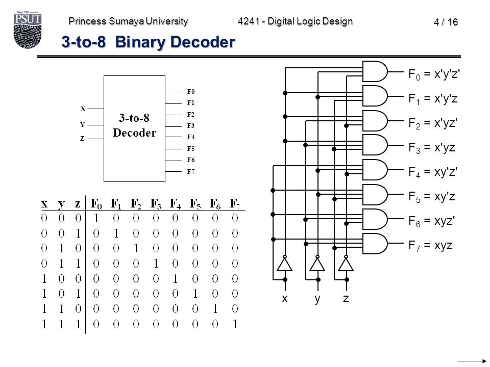 3-to-8 Binary Decoder F1 = x y z x z y F0 = x y z F2 = x yz