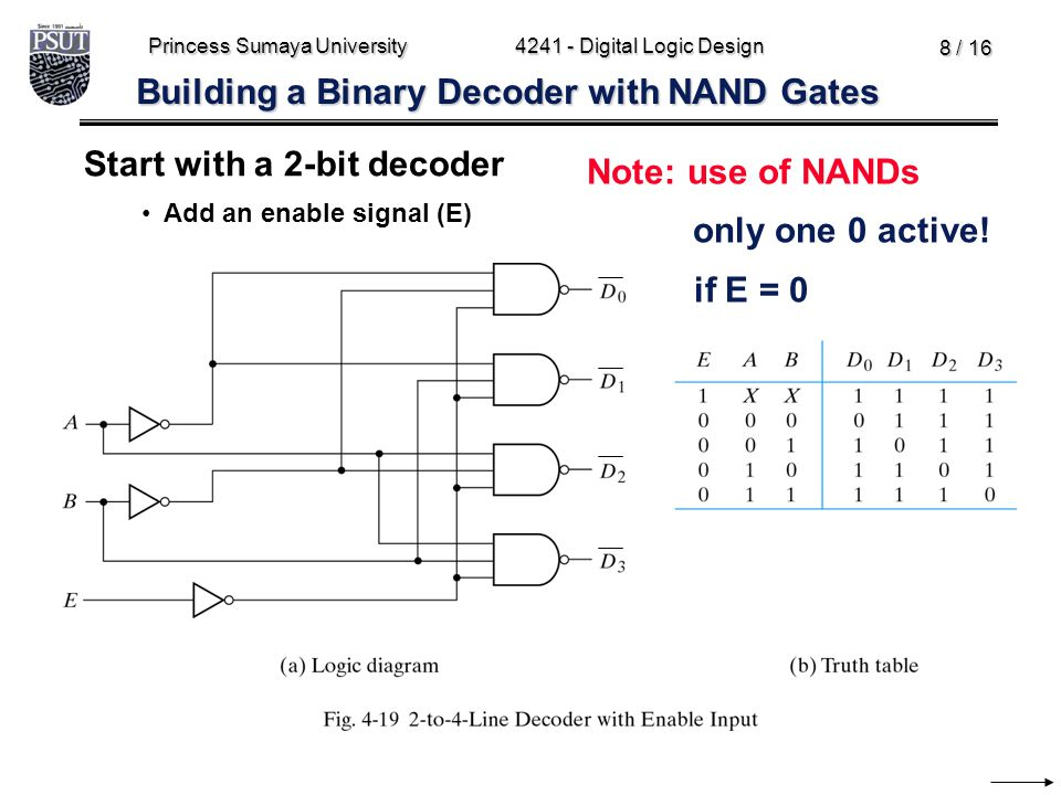 Building a Binary Decoder with NAND Gates