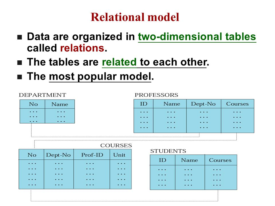Relational model Data are organized in two-dimensional tables called relations. The tables are related to each other.
