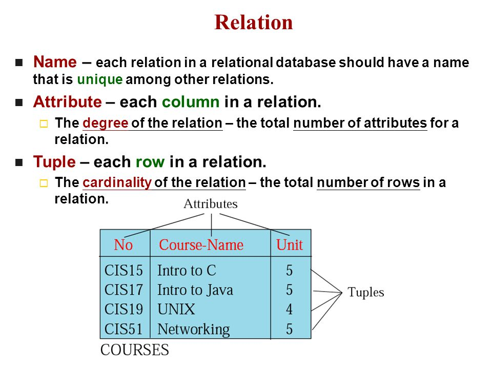 Relation Name – each relation in a relational database should have a name that is unique among other relations.