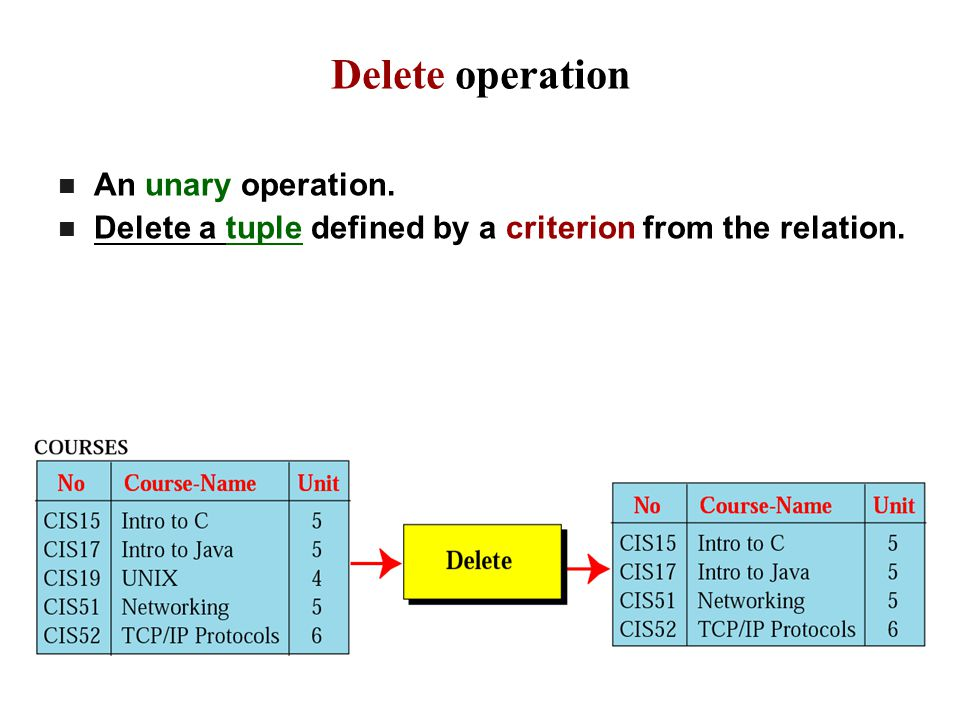Delete operation An unary operation.