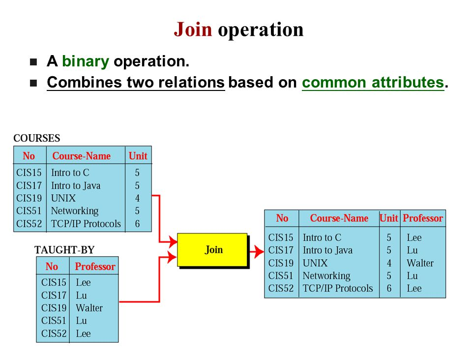 Join operation A binary operation.