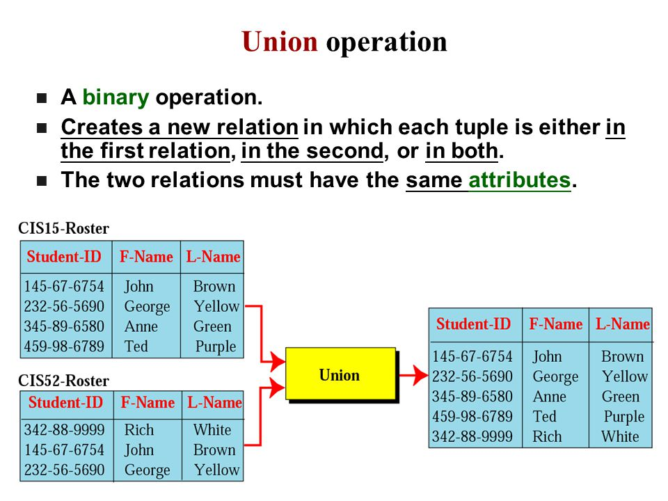Union operation A binary operation.