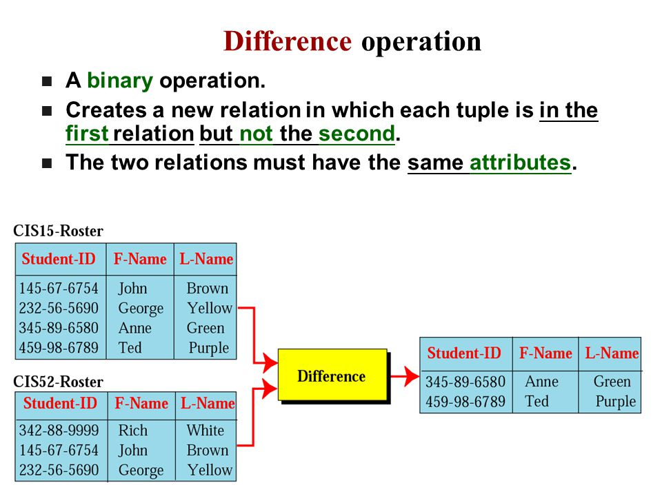 Difference operation A binary operation.