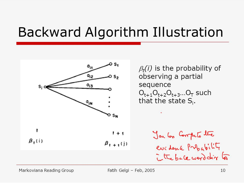 Backward Algorithm Illustration