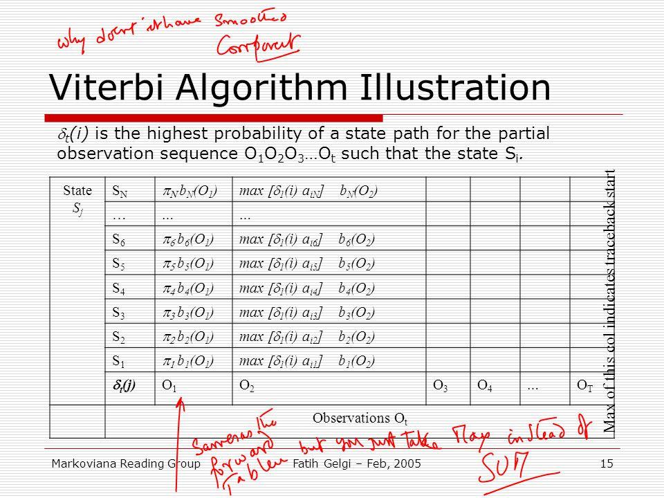 Viterbi Algorithm Illustration