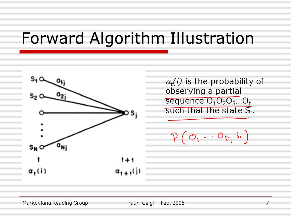 Forward Algorithm Illustration