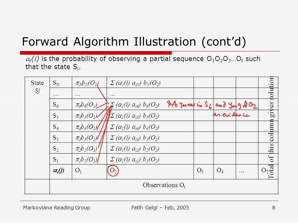 Forward Algorithm Illustration (cont'd)