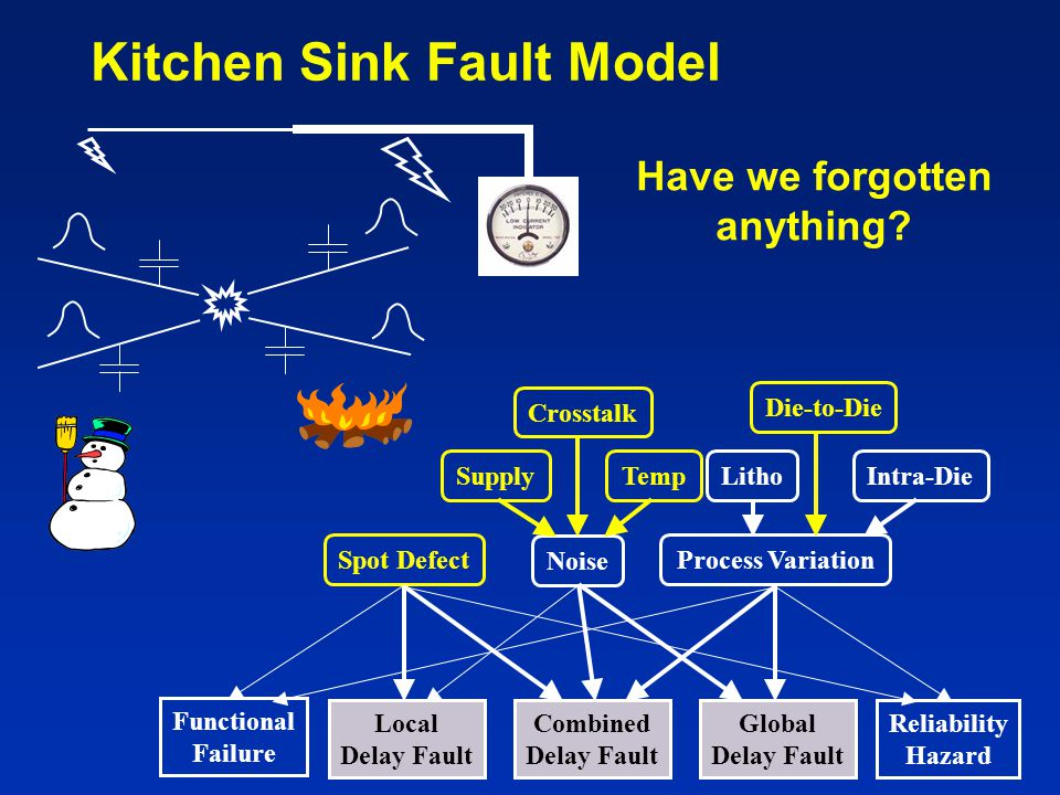 Kitchen Sink Fault Model