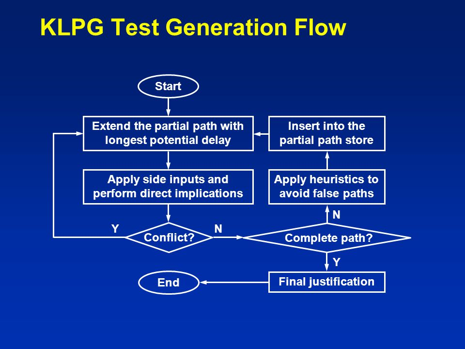 KLPG Test Generation Flow