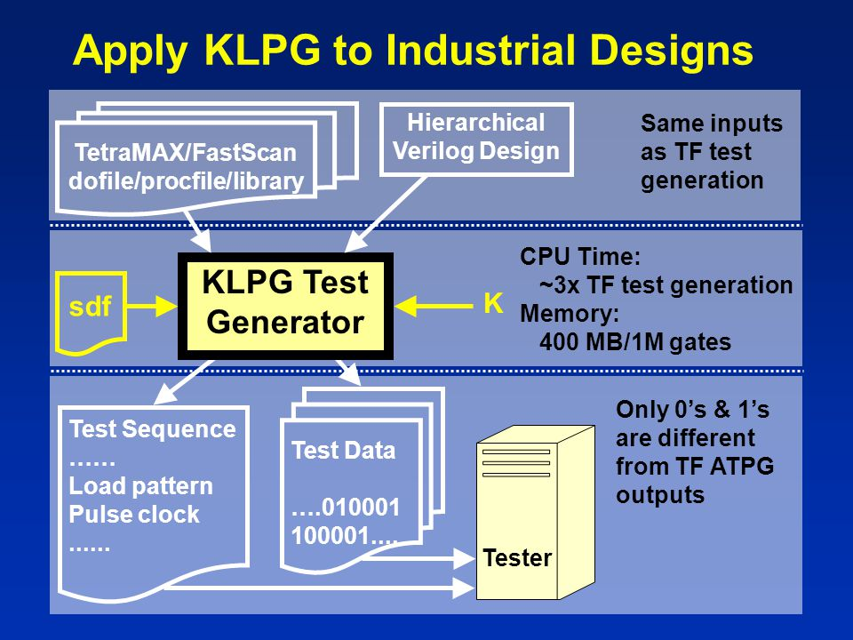 Apply KLPG to Industrial Designs