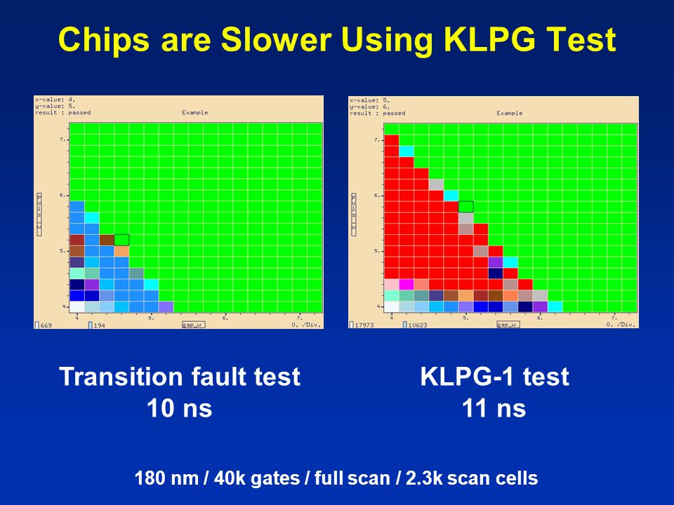 Chips are Slower Using KLPG Test