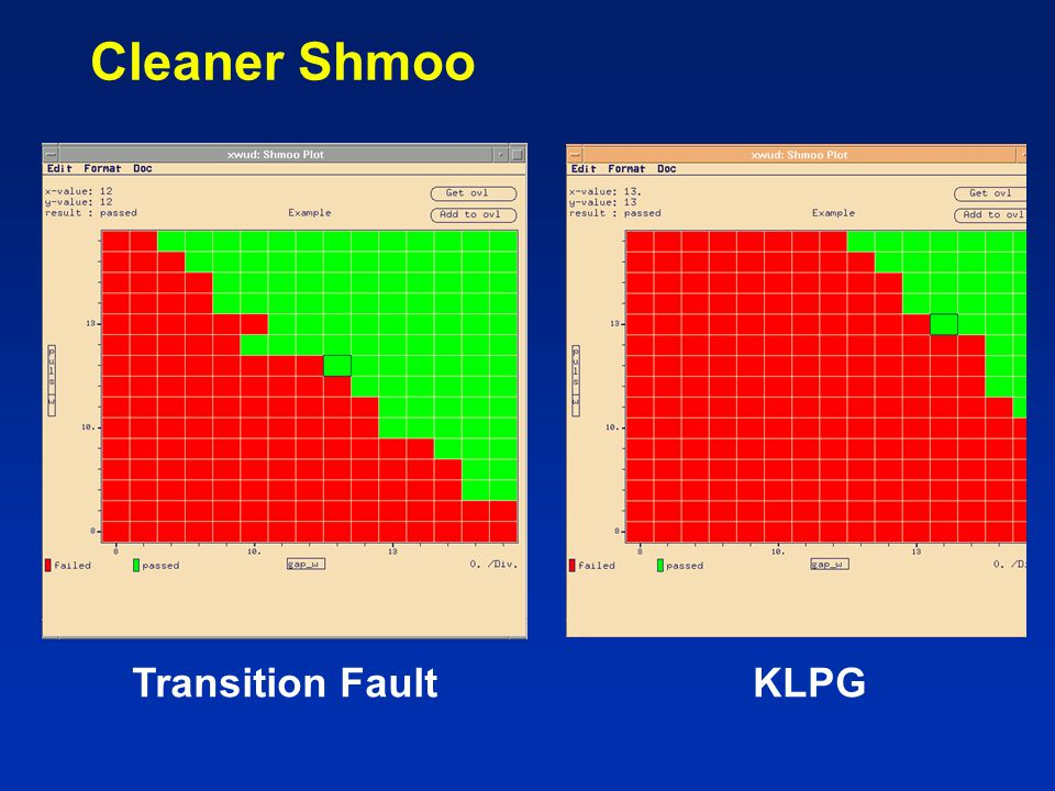 Cleaner Shmoo Transition Fault KLPG