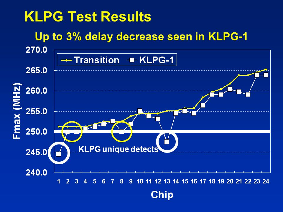 Up to 3% delay decrease seen in KLPG-1